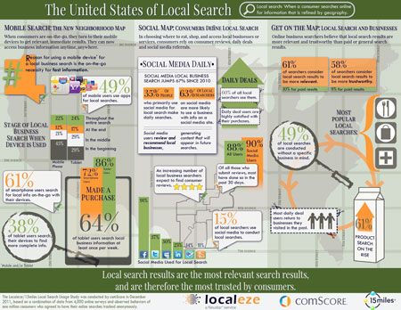Localeze Infographic - The Local Search Revolution